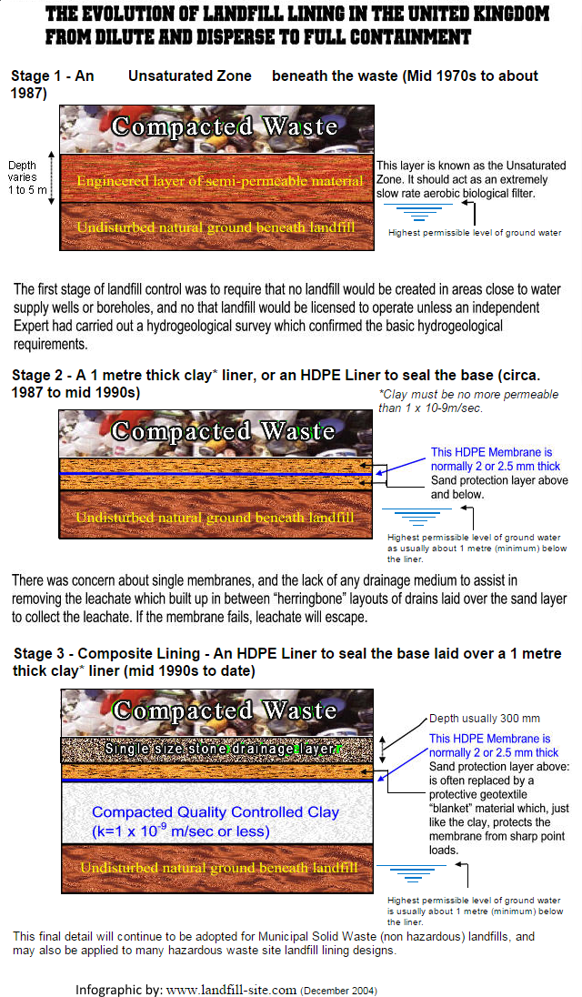Image shows the Evolution of landfill lining infographic, after the dilute and disperse design was prohibited.